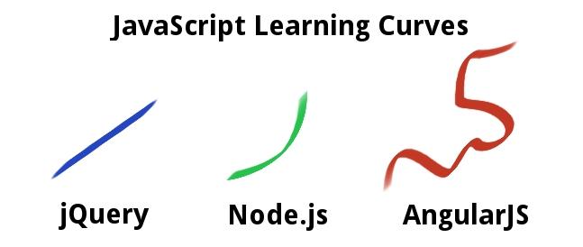 AngularJs a rychlost učení