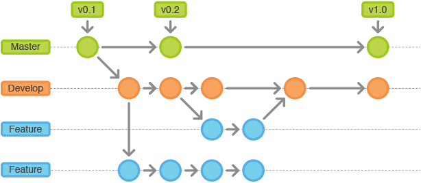 git-workflow-release-cycle-2feature