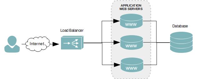 nodejs, load balancer, nginx